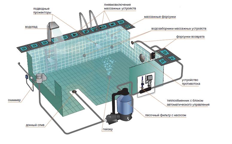 Монтаж оборудования для бассейнов ИП Андреев Тула